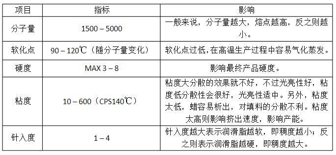 PE蜡质量指标介绍图